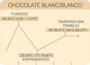 grafico chocolate blanco