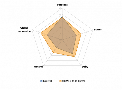 Grafica Línea Extractos Estándar (aplicación pure de papa)
